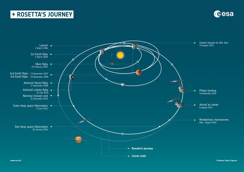 Rosetta_s_journey